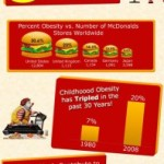 Junk Food Facts
