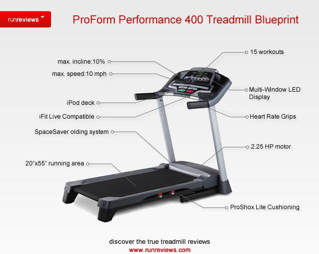 Femme Fitale Fit Club Blogproform Performance 400 Treadmill