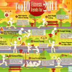 Top 10 Fitness Trends in 2014